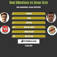 Raul Albentosa vs Cesar Arzo h2h player stats