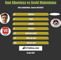 Raul Albentosa vs David Malembana h2h player stats