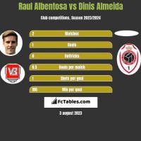 Raul Albentosa vs Dinis Almeida h2h player stats