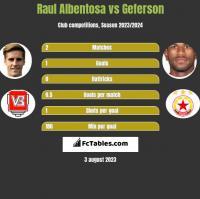 Raul Albentosa vs Geferson h2h player stats