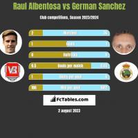 Raul Albentosa vs German Sanchez h2h player stats