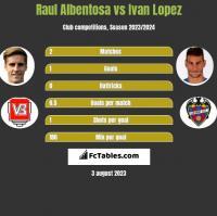 Raul Albentosa vs Ivan Lopez h2h player stats