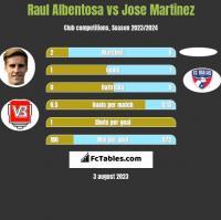 Raul Albentosa vs Jose Martinez h2h player stats