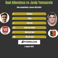 Raul Albentosa vs Josip Tomasevic h2h player stats
