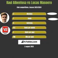 Raul Albentosa vs Lucas Masoero h2h player stats