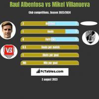 Raul Albentosa vs Mikel Villanueva h2h player stats