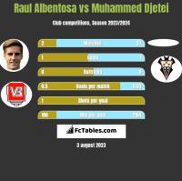 Raul Albentosa vs Muhammed Djetei h2h player stats