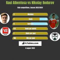 Raul Albentosa vs Nikolay Bodurov h2h player stats