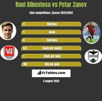 Raul Albentosa vs Petar Zanev h2h player stats