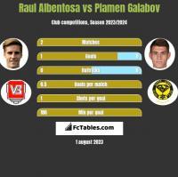 Raul Albentosa vs Plamen Galabov h2h player stats
