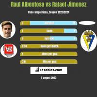 Raul Albentosa vs Rafael Jimenez h2h player stats