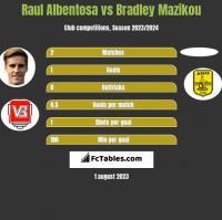 Raul Albentosa vs Bradley Mazikou h2h player stats
