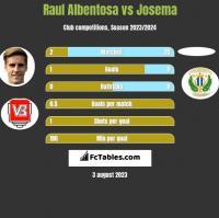 Raul Albentosa vs Josema h2h player stats