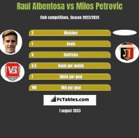 Raul Albentosa vs Milos Petrovic h2h player stats