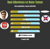 Raul Albentosa vs Nuno Tomas h2h player stats