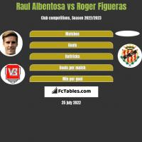 Raul Albentosa vs Roger Figueras h2h player stats
