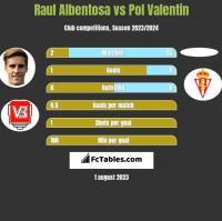 Raul Albentosa vs Pol Valentin h2h player stats