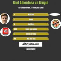 Raul Albentosa vs Brugui h2h player stats