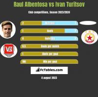 Raul Albentosa vs Ivan Turitsov h2h player stats