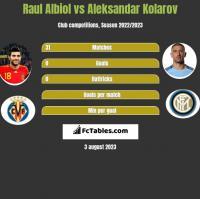 Raul Albiol vs Aleksandar Kolarov h2h player stats