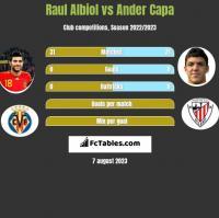 Raul Albiol vs Ander Capa h2h player stats