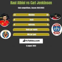 Raul Albiol vs Carl Jenkinson h2h player stats