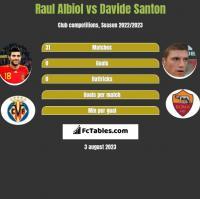 Raul Albiol vs Davide Santon h2h player stats