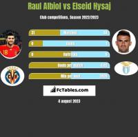 Raul Albiol vs Elseid Hysaj h2h player stats