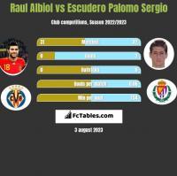 Raul Albiol vs Escudero Palomo Sergio h2h player stats