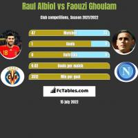 Raul Albiol vs Faouzi Ghoulam h2h player stats