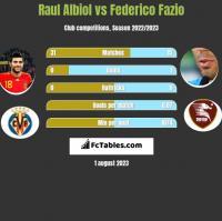 Raul Albiol vs Federico Fazio h2h player stats