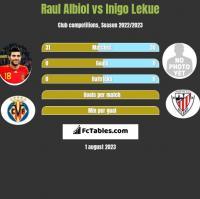 Raul Albiol vs Inigo Lekue h2h player stats