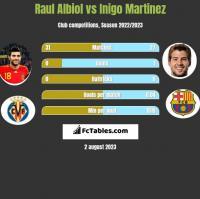Raul Albiol vs Inigo Martinez h2h player stats