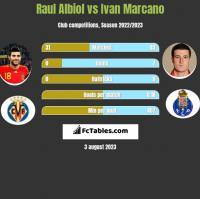 Raul Albiol vs Ivan Marcano h2h player stats