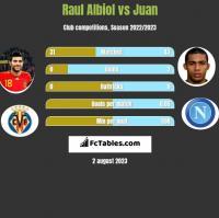 Raul Albiol vs Juan h2h player stats
