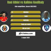Raul Albiol vs Kalidou Koulibaly h2h player stats