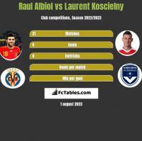 Raul Albiol vs Laurent Koscielny h2h player stats