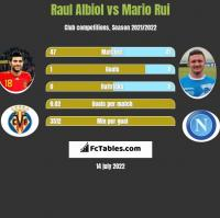 Raul Albiol vs Mario Rui h2h player stats