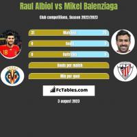 Raul Albiol vs Mikel Balenziaga h2h player stats
