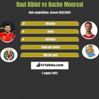Raul Albiol vs Nacho Monreal h2h player stats