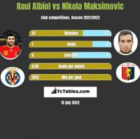 Raul Albiol vs Nikola Maksimovic h2h player stats