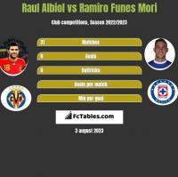 Raul Albiol vs Ramiro Funes Mori h2h player stats