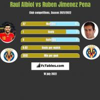 Raul Albiol vs Ruben Jimenez Pena h2h player stats