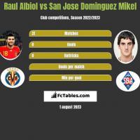 Raul Albiol vs San Jose Dominguez Mikel h2h player stats