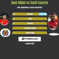 Raul Albiol vs Santi Cazorla h2h player stats