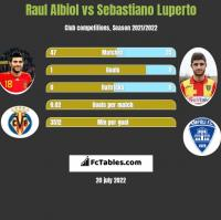 Raul Albiol vs Sebastiano Luperto h2h player stats