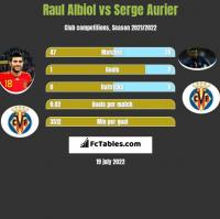 Raul Albiol vs Serge Aurier h2h player stats