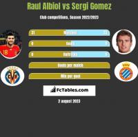 Raul Albiol vs Sergi Gomez h2h player stats