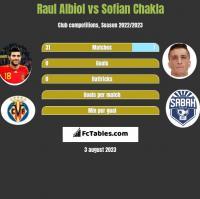 Raul Albiol vs Sofian Chakla h2h player stats