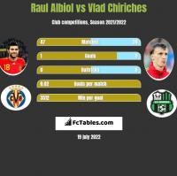 Raul Albiol vs Vlad Chiriches h2h player stats